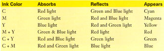 ink reflection chart